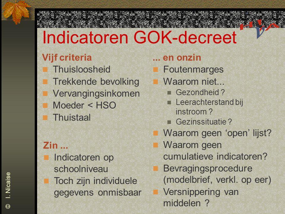 Indicatoren GOK-decreet Vijf criteria Thuisloosheid Trekkende bevolking Vervangingsinkomen Moeder < HSO Thuistaal © I. Nicaise... en onzin Foutenmarge