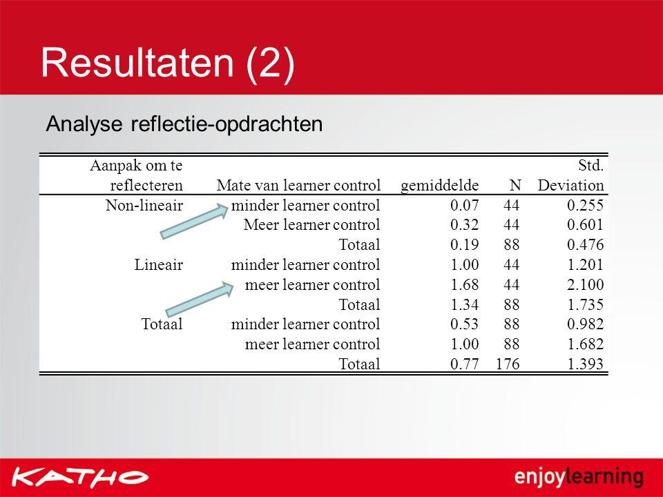 Resultaten (2) Aanpak om te reflecterenMate van learner controlgemiddeldeN Std. Deviation Non-lineairminder learner control 0.07440.255 Meer learner c