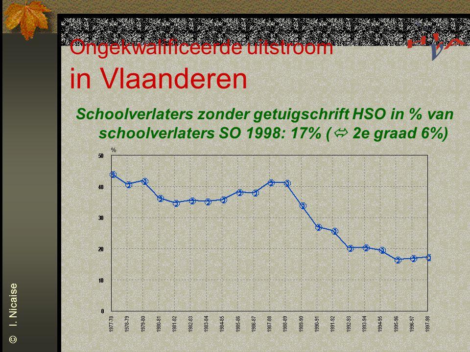 Ongekwalificeerde uitstroom in Vlaanderen Schoolverlaters zonder getuigschrift HSO in % van schoolverlaters SO 1998: 17% (  2e graad 6%) © I. Nicaise