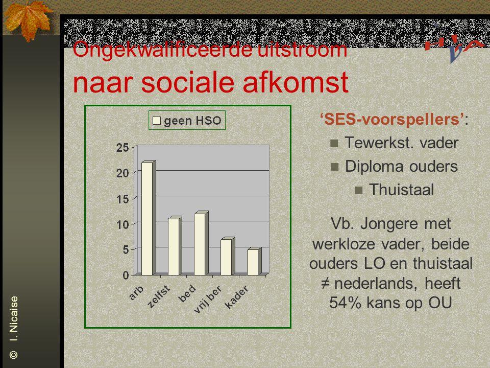 Ongekwalificeerde uitstroom naar sociale afkomst 'SES-voorspellers': Tewerkst. vader Diploma ouders Thuistaal Vb. Jongere met werkloze vader, beide ou