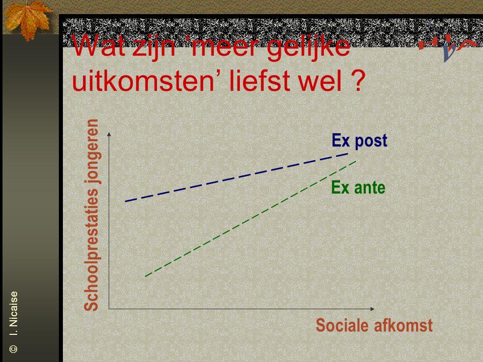 Wat zijn 'meer gelijke uitkomsten' liefst wel ? Sociale afkomst Schoolprestaties jongeren Ex post Ex ante © I. Nicaise