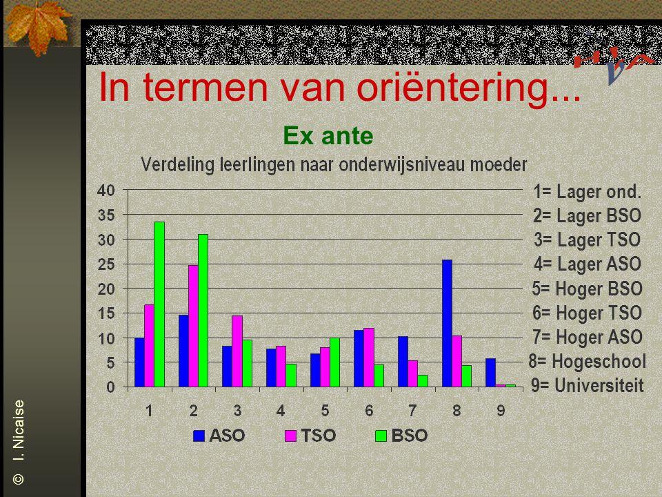 In termen van oriëntering... 1= Lager ond. 2= Lager BSO 3= Lager TSO 4= Lager ASO 5= Hoger BSO 6= Hoger TSO 7= Hoger ASO 8= Hogeschool 9= Universiteit