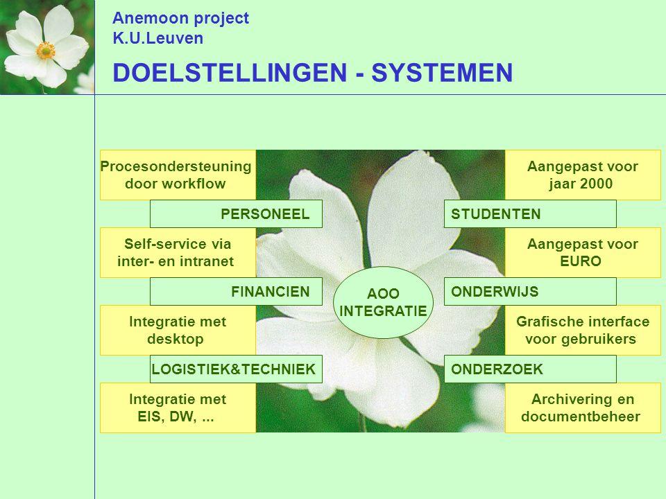 Anemoon project K.U.Leuven DOELSTELLINGEN - SYSTEMEN Procesondersteuning door workflow Self-service via inter- en intranet Aangepast voor jaar 2000 Integratie met desktop Integratie met EIS, DW,...