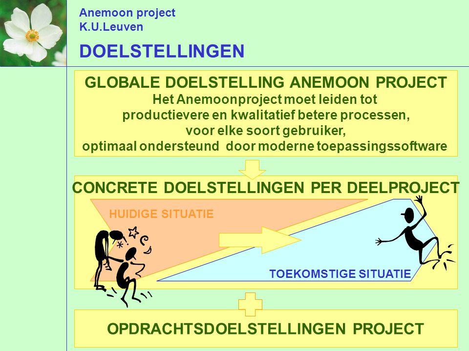 Anemoon project K.U.Leuven GLOBALE DOELSTELLING ANEMOON PROJECT Het Anemoonproject moet leiden tot productievere en kwalitatief betere processen, voor elke soort gebruiker, optimaal ondersteund door moderne toepassingssoftware OPDRACHTSDOELSTELLINGEN PROJECT CONCRETE DOELSTELLINGEN PER DEELPROJECT TOEKOMSTIGE SITUATIE HUIDIGE SITUATIE DOELSTELLINGEN