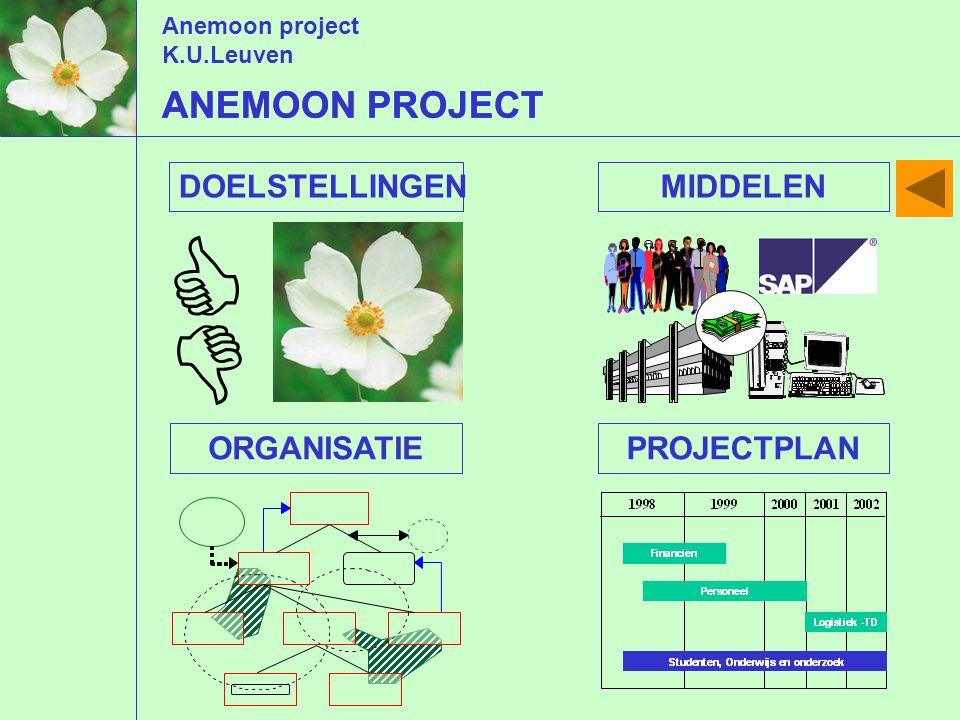 Anemoon project K.U.Leuven ANEMOON PROJECT   DOELSTELLINGENMIDDELENORGANISATIEPROJECTPLAN ANEMOON PROJECT