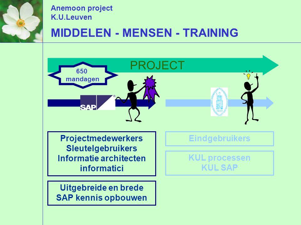 Anemoon project K.U.Leuven MIDDELEN - MENSEN - TRAINING PROJECT Projectmedewerkers Sleutelgebruikers Informatie architecten informatici Uitgebreide en brede SAP kennis opbouwen Eindgebruikers KUL processen KUL SAP 650 mandagen