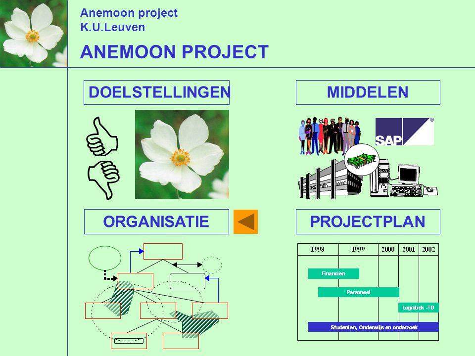 Anemoon project K.U.Leuven   DOELSTELLINGENMIDDELENORGANISATIEPROJECTPLAN ANEMOON PROJECT