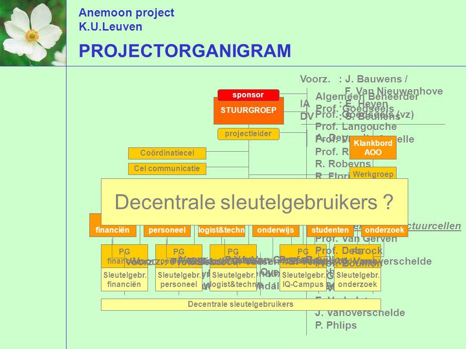 Anemoon project K.U.Leuven PG financiën PG personeel PG logist&techn PG IQ-Campus PG onderzoek STUURGROEP sponsor Algemeen Beheerder Prof.