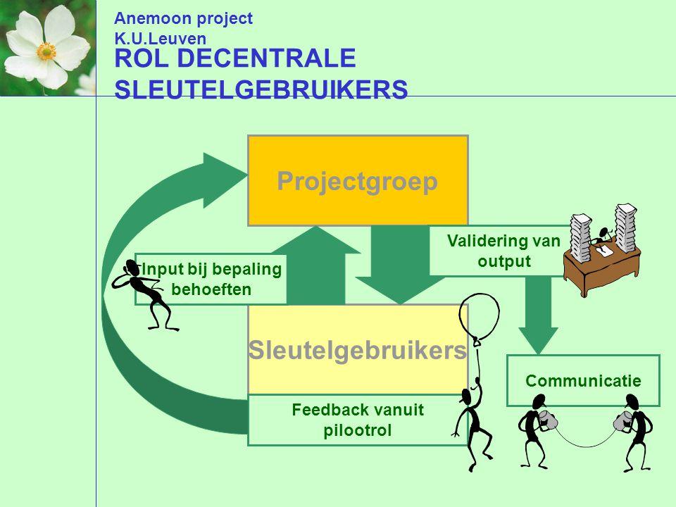 Anemoon project K.U.Leuven ROL DECENTRALE SLEUTELGEBRUIKERS Projectgroep Sleutelgebruikers Input bij bepaling behoeften Feedback vanuit pilootrol Validering van output Communicatie