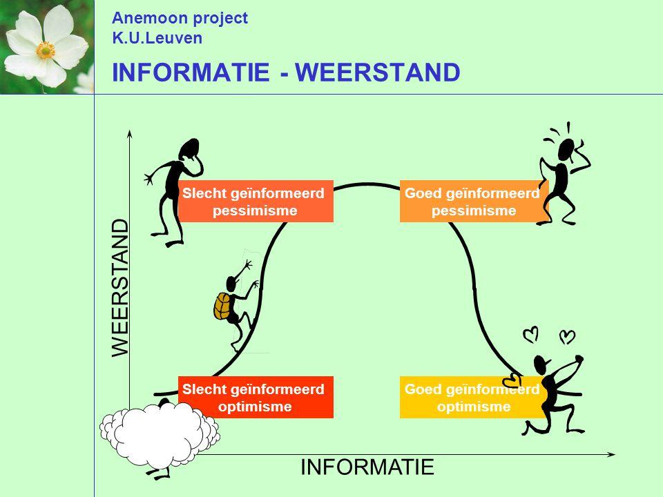 Anemoon project K.U.Leuven WEERSTAND INFORMATIE Goed geïnformeerd pessimisme Slecht geïnformeerd pessimisme Goed geïnformeerd optimisme Slecht geïnformeerd optimisme INFORMATIE - WEERSTAND