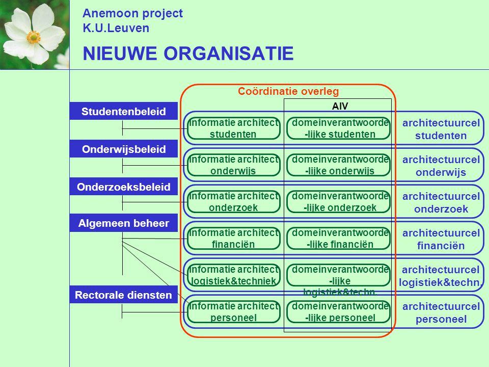 Anemoon project K.U.Leuven architectuurcel studenten architectuurcel onderwijs architectuurcel onderzoek architectuurcel financiën architectuurcel log