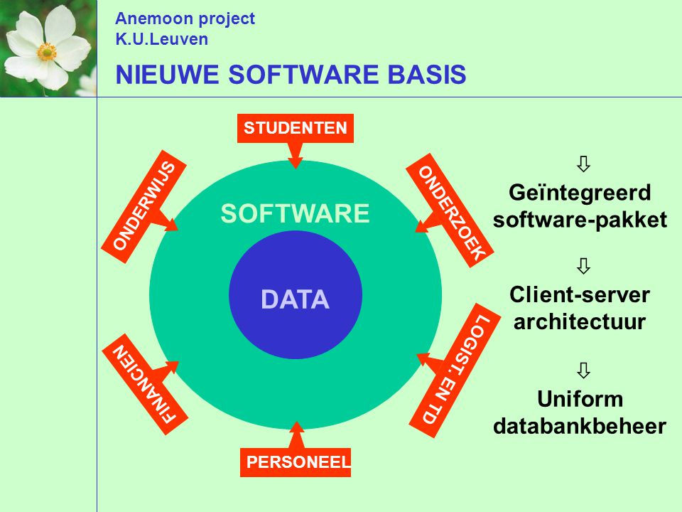 Anemoon project K.U.Leuven SOFTWARE ONDERWIJS LOGIST. EN TD FINANCIEN PERSONEEL ONDERZOEK STUDENTEN DATA  Geïntegreerd software-pakket  Client-serve