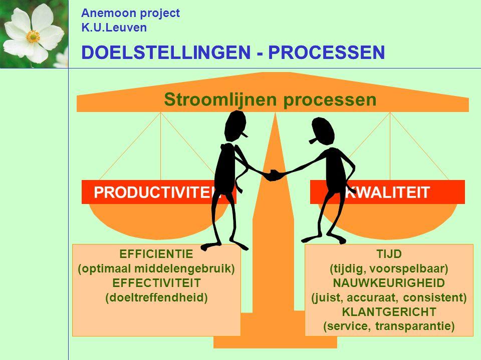 Anemoon project K.U.Leuven Stroomlijnen processen DOELSTELLINGEN - PROCESSEN PRODUCTIVITEITKWALITEIT TIJD (tijdig, voorspelbaar) NAUWKEURIGHEID (juist, accuraat, consistent) KLANTGERICHT (service, transparantie) DOELSTELLINGEN - PROCESSEN EFFICIENTIE (optimaal middelengebruik) EFFECTIVITEIT (doeltreffendheid)