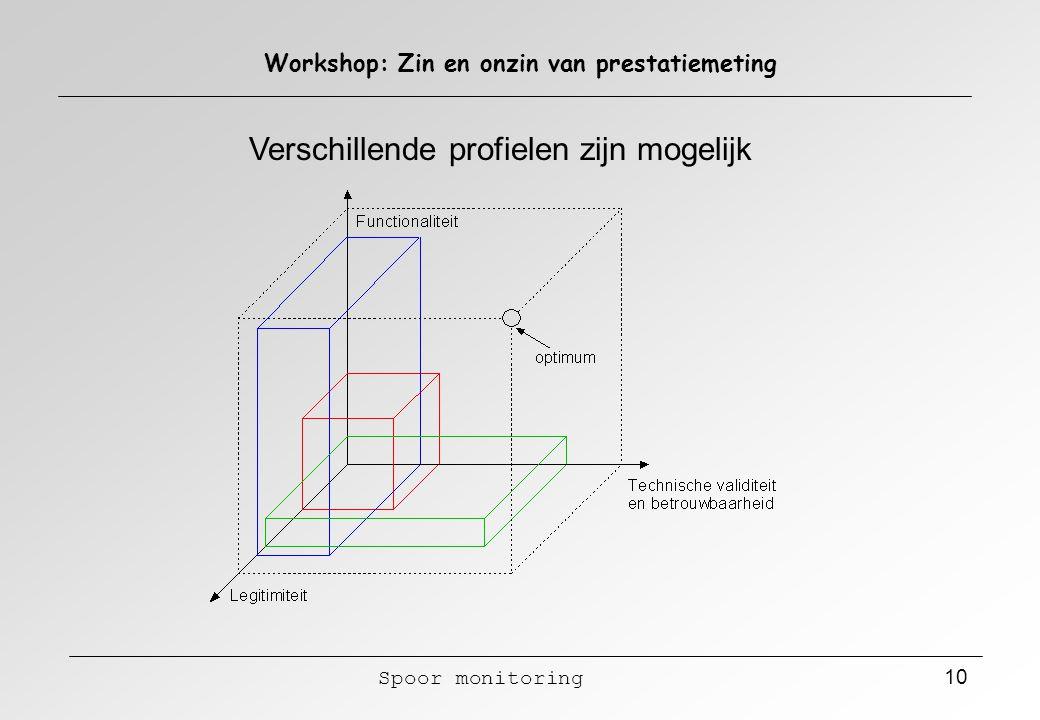 Spoor monitoring 10 Workshop: Zin en onzin van prestatiemeting Verschillende profielen zijn mogelijk
