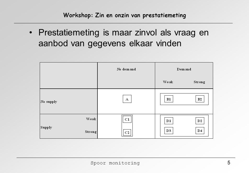 Spoor monitoring 6 Workshop: Zin en onzin van prestatiemeting Evolutie van vraag en aanbod van informatie mbt de voedselketen Geen controle, geen vraag Gemediati- seerde Crisis Meer informatie ontoereiken de controle