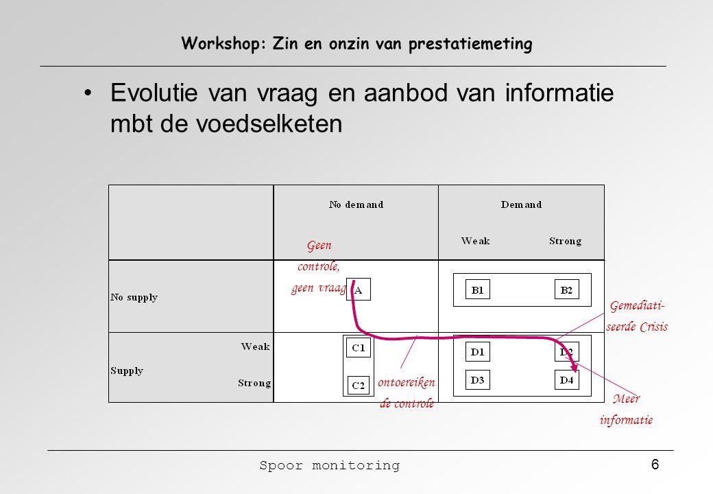 Spoor monitoring 6 Workshop: Zin en onzin van prestatiemeting Evolutie van vraag en aanbod van informatie mbt de voedselketen Geen controle, geen vraa