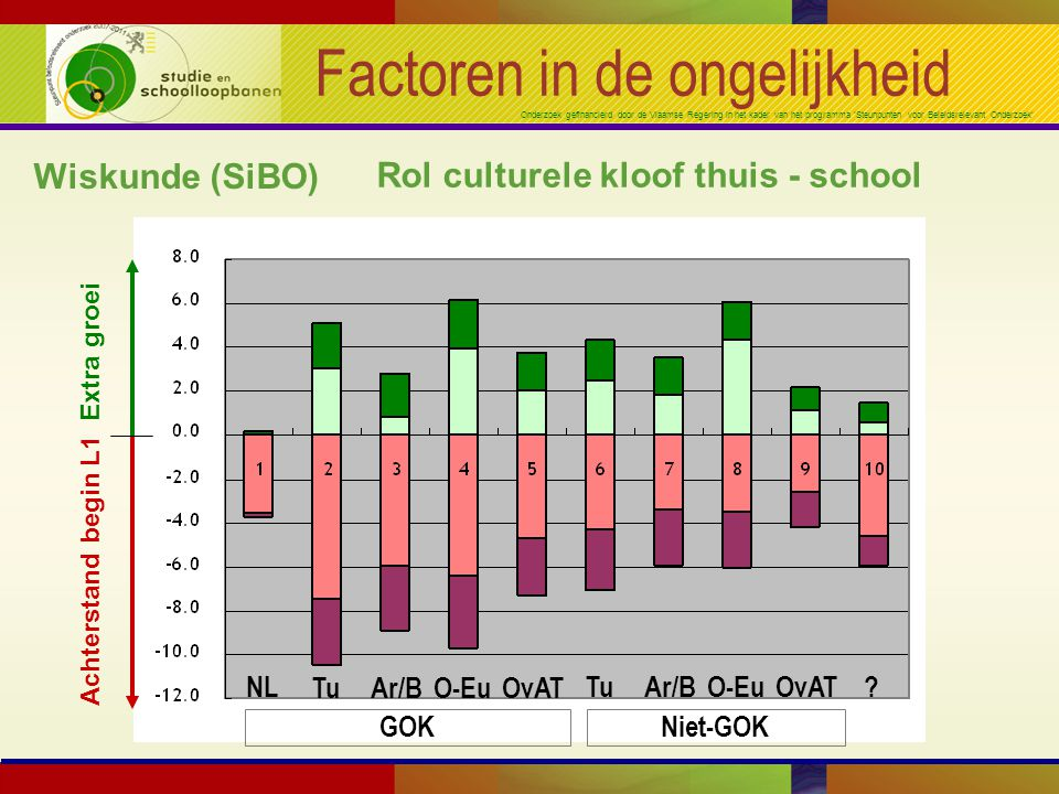 Onderzoek gefinancierd door de Vlaamse Regering in het kader van het programma 'Steunpunten voor Beleidsrelevant Onderzoek' Factoren in de ongelijkheid Wiskunde (SiBO) Rol culturele kloof thuis - school NL TuAr/BO-EuOvAT TuAr/BO-EuOvAT.