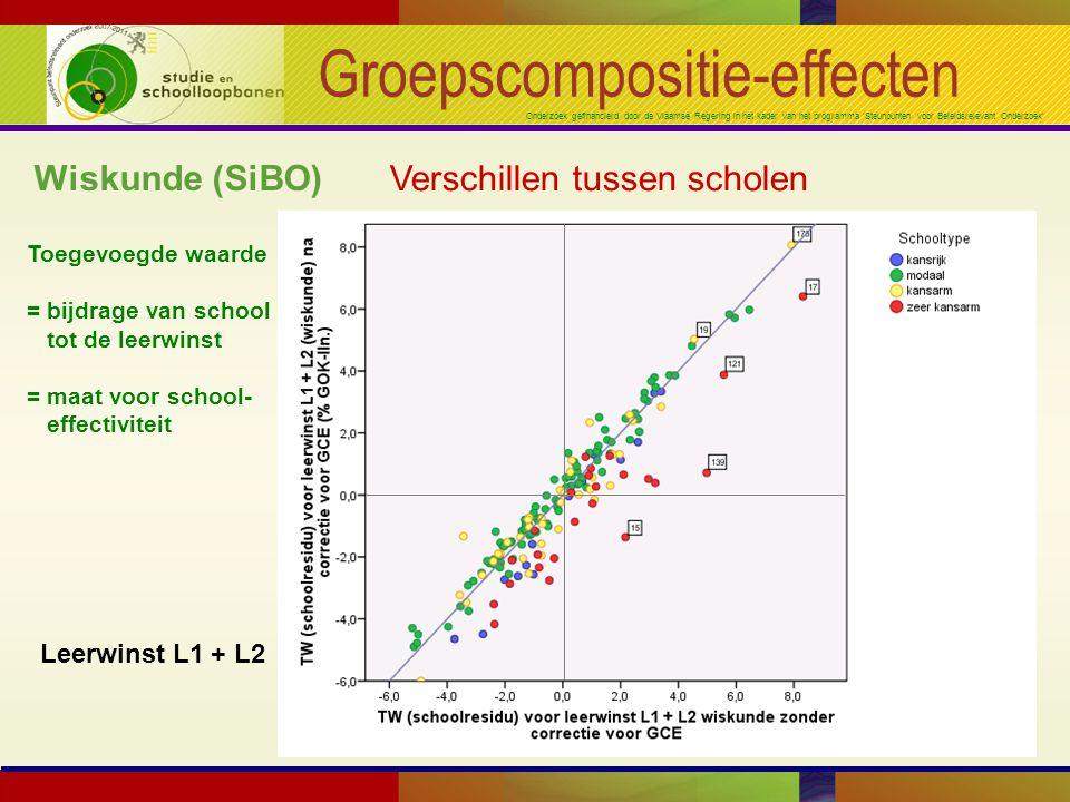 Onderzoek gefinancierd door de Vlaamse Regering in het kader van het programma 'Steunpunten voor Beleidsrelevant Onderzoek' Groepscompositie-effecten Wiskunde (SiBO) Verschillen tussen scholen Leerwinst L1 + L2 Toegevoegde waarde = bijdrage van school tot de leerwinst = maat voor school- effectiviteit