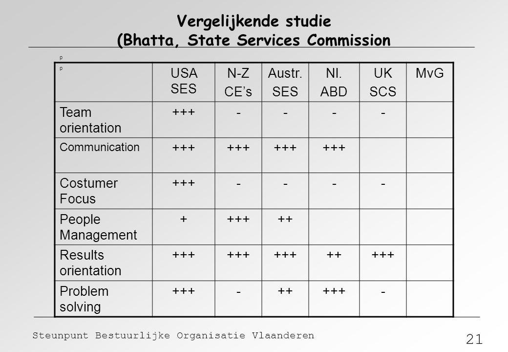 21 Steunpunt Bestuurlijke Organisatie Vlaanderen Vergelijkende studie (Bhatta, State Services Commission p p USA SES N-Z CE's Austr. SES Nl. ABD UK SC