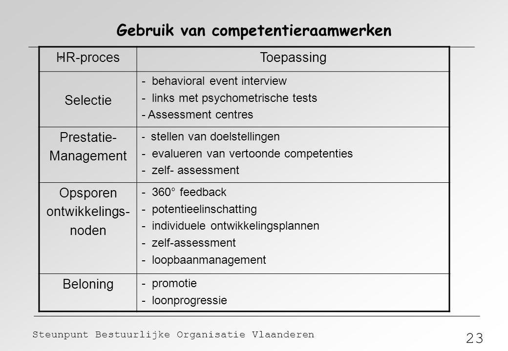 23 Steunpunt Bestuurlijke Organisatie Vlaanderen Gebruik van competentieraamwerken p HR-procesToepassing Selectie - behavioral event interview - links