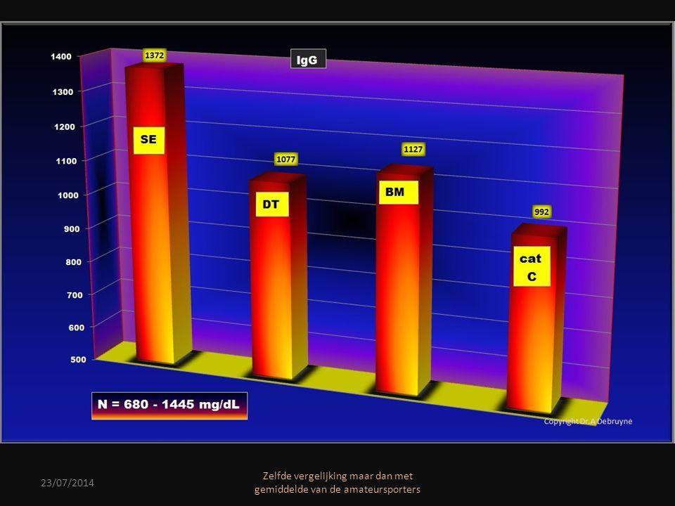 23/07/2014 Zelfde vergelijking maar dan met gemiddelde van de amateursporters