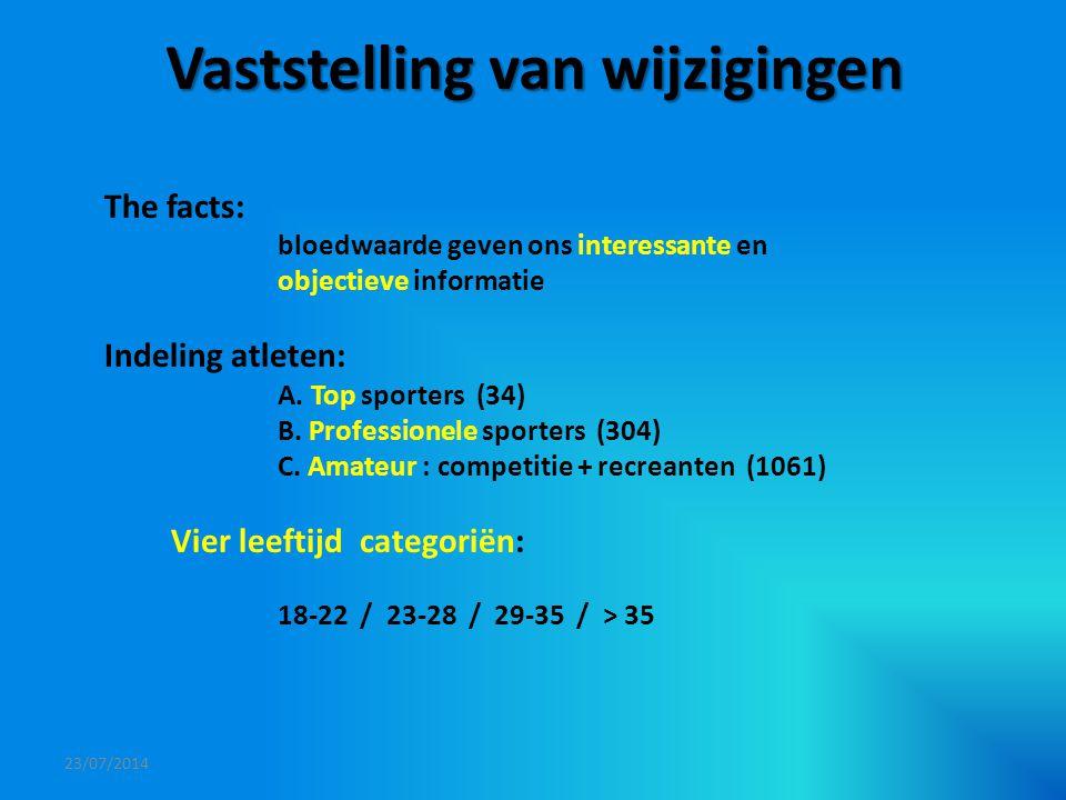 Vaststelling van wijzigingen The facts: bloedwaarde geven ons interessante en objectieve informatie Indeling atleten: A. Top sporters (34) B. Professi