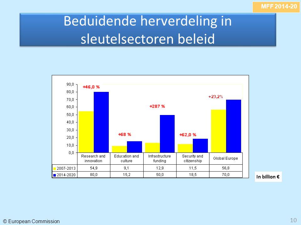MFF 2014-20 © European Commission 10 Beduidende herverdeling in sleutelsectoren beleid