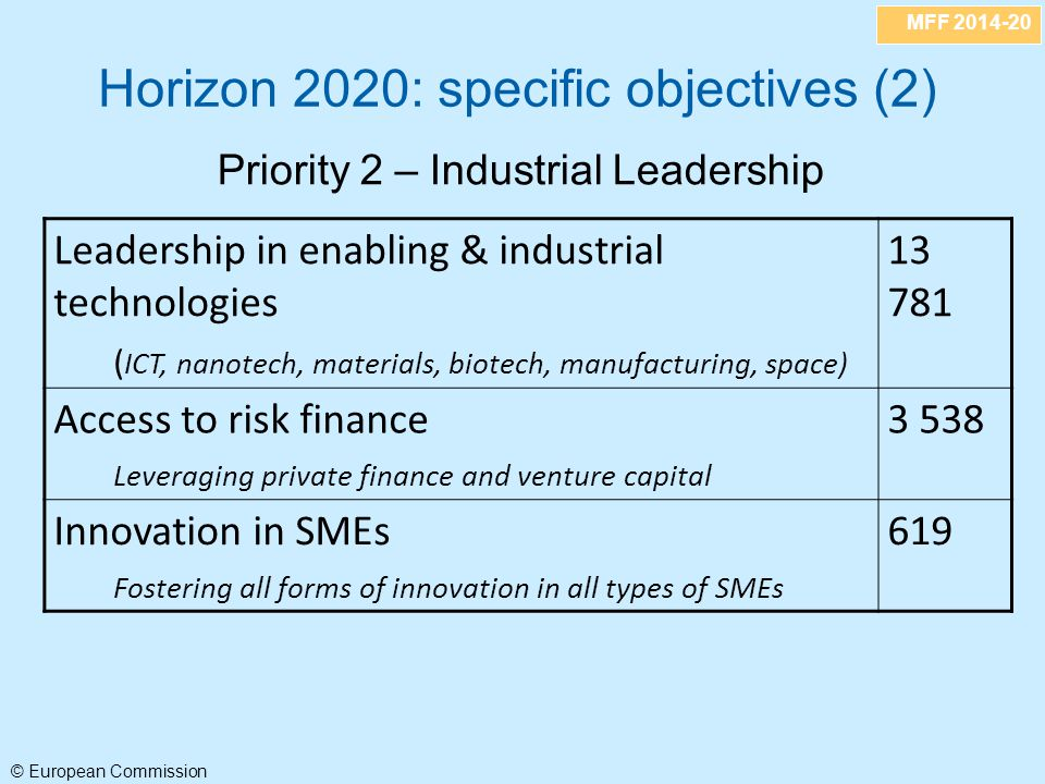 MFF 2014-20 © European Commission Leadership in enabling & industrial technologies ( ICT, nanotech, materials, biotech, manufacturing, space) 13 781 Access to risk finance Leveraging private finance and venture capital 3 538 Innovation in SMEs Fostering all forms of innovation in all types of SMEs 619 Horizon 2020: specific objectives (2) Priority 2 – Industrial Leadership
