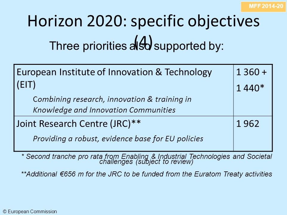 MFF 2014-20 © European Commission Horizon 2020: specific objectives (4) European Institute of Innovation & Technology (EIT) Combining research, innovation & training in Knowledge and Innovation Communities 1 360 + 1 440* Joint Research Centre (JRC)** Providing a robust, evidence base for EU policies 1 962 * Second tranche pro rata from Enabling & Industrial Technologies and Societal challenges (subject to review) **Additional €656 m for the JRC to be funded from the Euratom Treaty activities Three priorities also supported by: