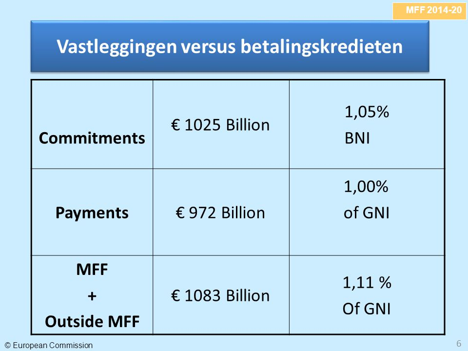 MFF 2014-20 © European Commission 6 Vastleggingen versus betalingskredieten Commitments € 1025 Billion 1,05% BNI Payments€ 972 Billion 1,00% of GNI MFF + Outside MFF € 1083 Billion 1,11 % Of GNI