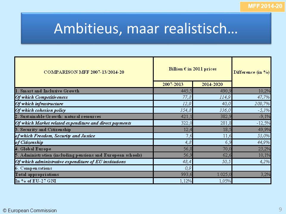 MFF 2014-20 © European Commission 9 Ambitieus, maar realistisch…