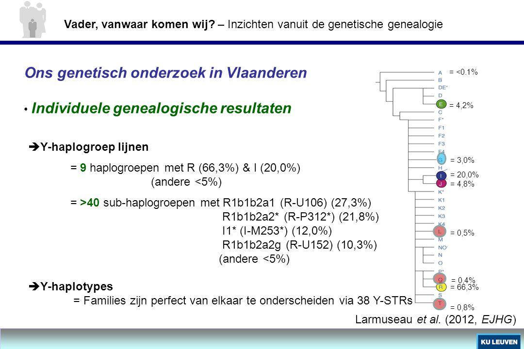 = 4,2% = 3,0% = 20,0% = 4,8% = 0,5% = 66,3% = 0,4% = 0,8% Ons genetisch onderzoek in Vlaanderen Individuele genealogische resultaten  Y-haplogroep li