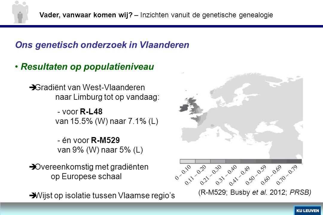 Ons genetisch onderzoek in Vlaanderen Resultaten op populatieniveau  Gradiënt van West-Vlaanderen naar Limburg tot op vandaag: - voor R-L48 van 15.5%
