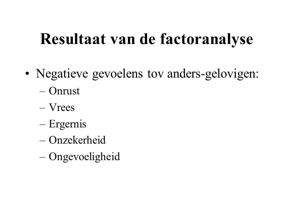 Resultaat van de factoranalyse Negatieve gevoelens tov anders-gelovigen: –Onrust –Vrees –Ergernis –Onzekerheid –Ongevoeligheid