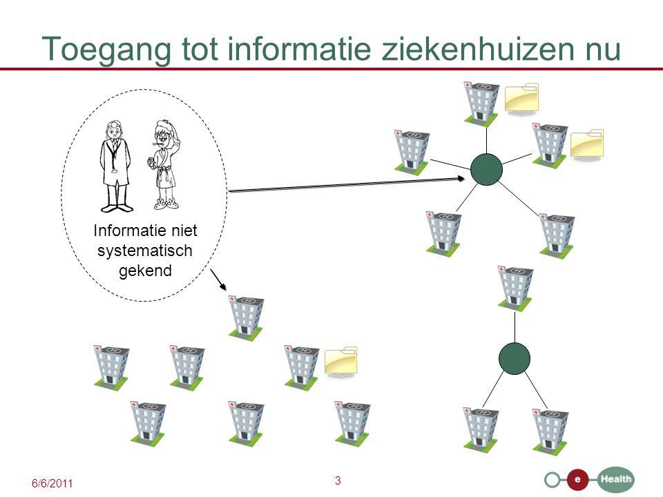3 6/6/2011 Toegang tot informatie ziekenhuizen nu Informatie niet systematisch gekend