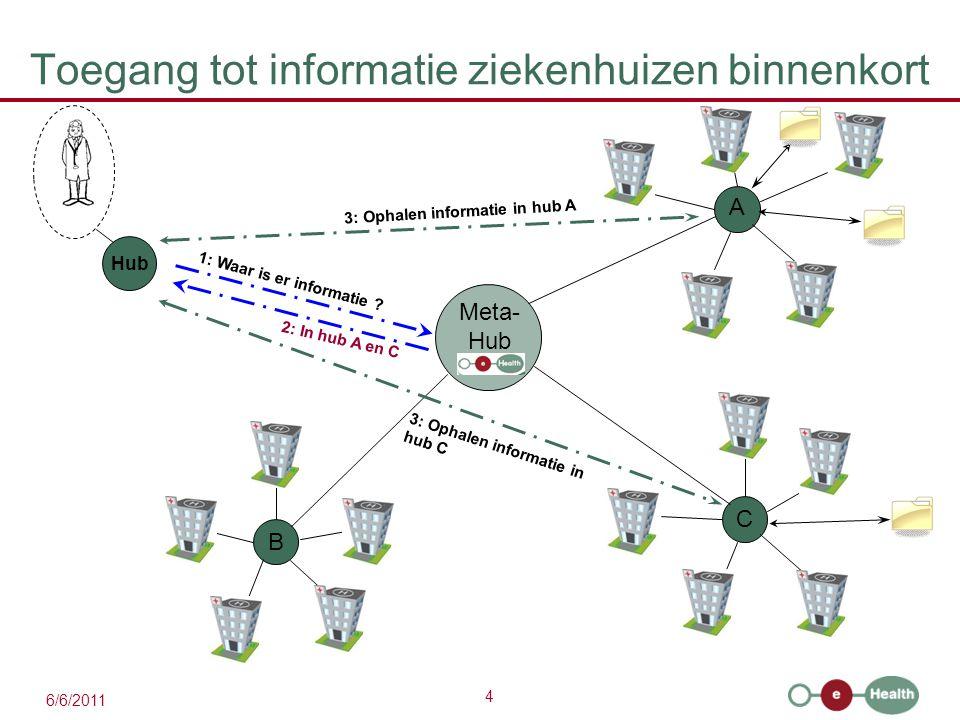 5 >110 algemene ziekenhuizen zullen toetreden tot een hub in 2011-2013 6/6/2011