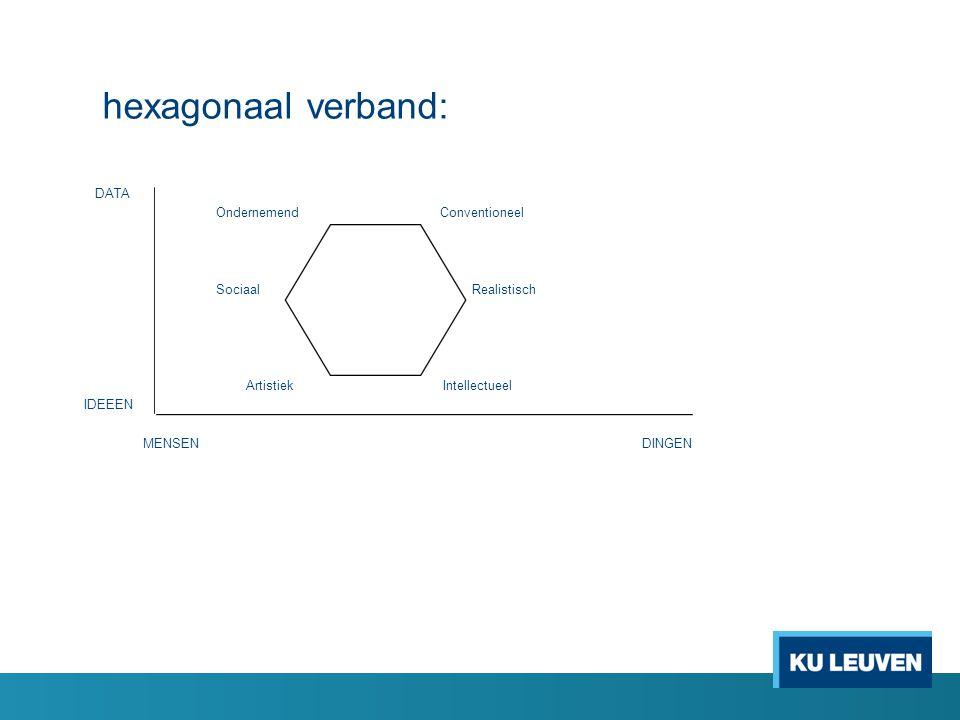 hexagonaal verband: DATA Ondernemend Conventioneel Sociaal Realistisch Artistiek Intellectueel IDEEEN MENSENDINGEN