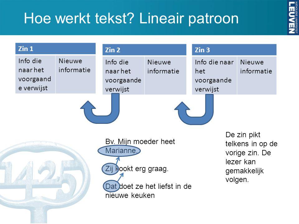 Hoe werkt tekst? Lineair patroon Zin 1 Info die naar het voorgaand e verwijst Nieuwe informatie Zin 2 Info die naar het voorgaande verwijst Nieuwe inf
