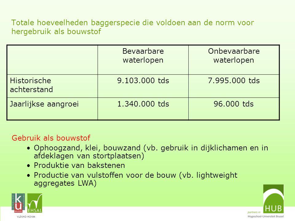 VLEKHO-HONIM Totale hoeveelheden baggerspecie die voldoen aan de norm voor hergebruik als bouwstof Bevaarbare waterlopen Onbevaarbare waterlopen Historische achterstand 9.103.000 tds7.995.000 tds Jaarlijkse aangroei1.340.000 tds96.000 tds Gebruik als bouwstof Ophoogzand, klei, bouwzand (vb.