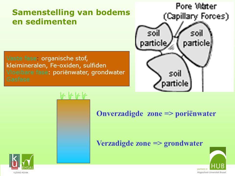 VLEKHO-HONIM Samenstelling van bodems en sedimenten Onverzadigde zone => poriënwater Verzadigde zone => grondwater Vaste fase: organische stof, kleimineralen, Fe-oxiden, sulfiden Vloeibare fase: poriënwater, grondwater Gasfase