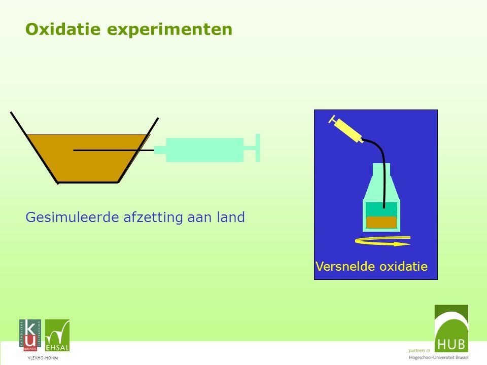 VLEKHO-HONIM Oxidatie experimenten Gesimuleerde afzetting aan land Versnelde oxidatie