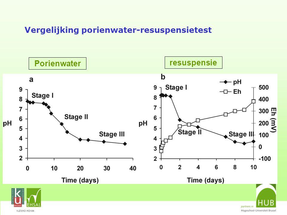 VLEKHO-HONIM Vergelijking porienwater-resuspensietest Porienwater resuspensie