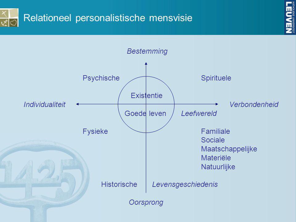 Relationeel personalistische mensvisie Bestemming PsychischeSpirituele Existentie Individualiteit Verbondenheid Goede leven Leefwereld FysiekeFamilial