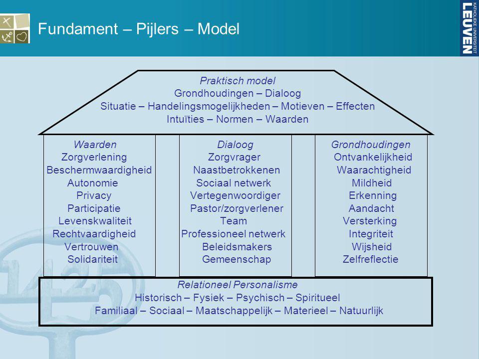 Fundament – Pijlers – Model Praktisch model Grondhoudingen – Dialoog Situatie – Handelingsmogelijkheden – Motieven – Effecten Intuïties – Normen – Waa