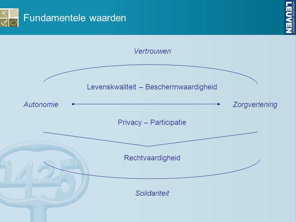 Fundamentele waarden Vertrouwen Levenskwaliteit – Beschermwaardigheid Autonomie Zorgverlening Privacy – Participatie Rechtvaardigheid Solidariteit