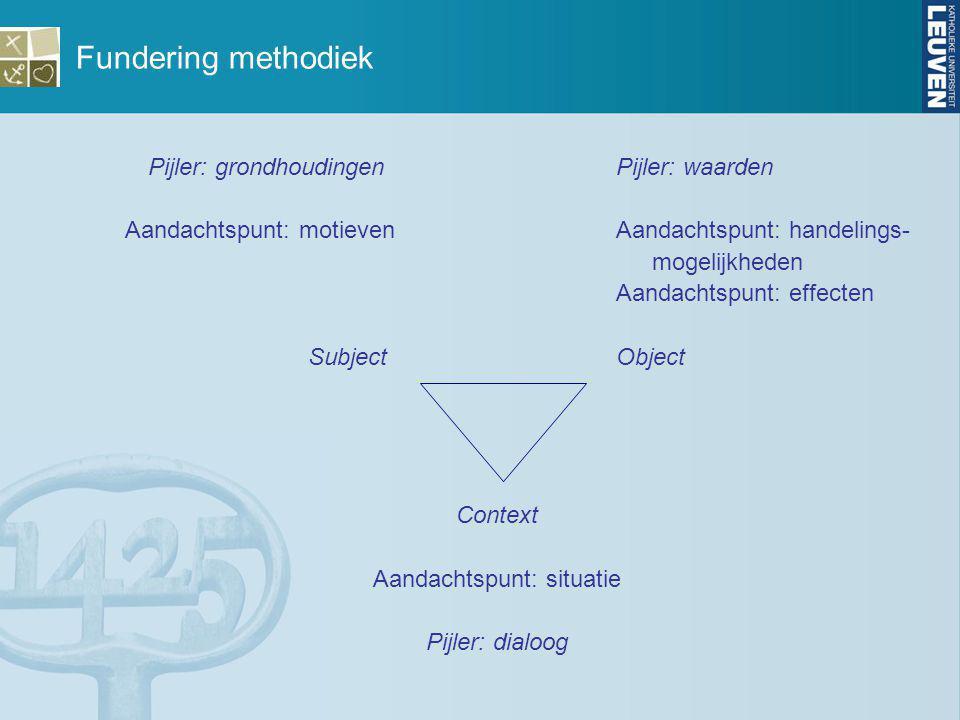 Fundering methodiek Pijler: grondhoudingen Pijler: waarden Aandachtspunt: motieven Aandachtspunt: handelings- mogelijkheden Aandachtspunt: effecten Su
