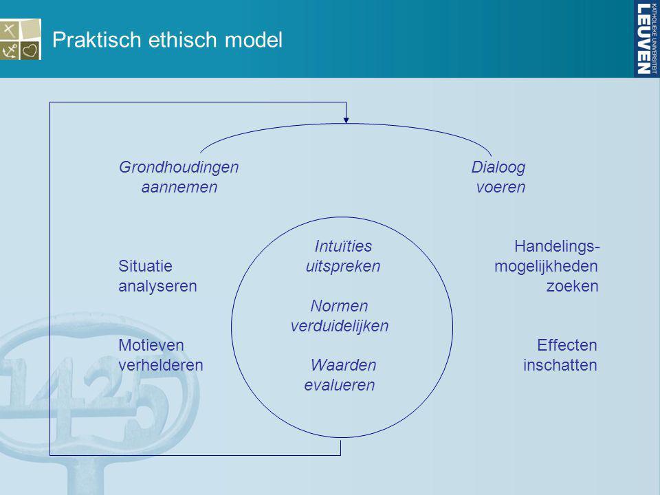 Praktisch ethisch model Grondhoudingen Dialoog aannemen voeren IntuïtiesHandelings- Situatie uitspreken mogelijkheden analyseren zoeken Normen verduid