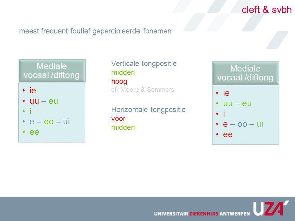 cleft & svbh Mediale vocaal /diftong ie uu – eu i e – oo – ui ee meest frequent foutief gepercipieerde fonemen Verticale tongpositie midden hoog cfr M