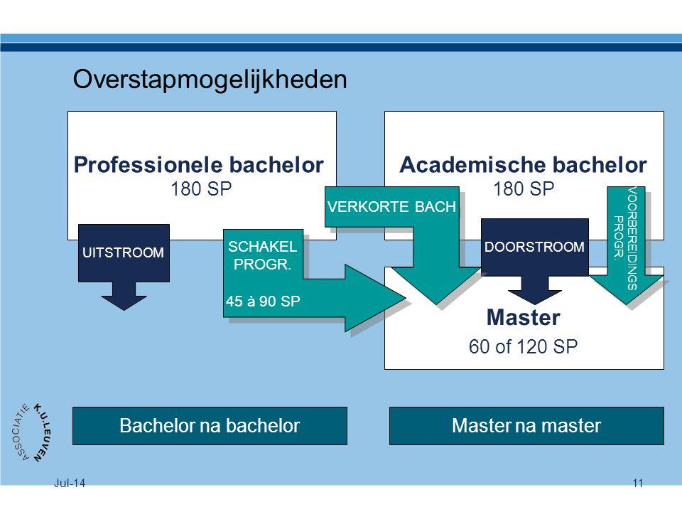 Jul-1411 Overstapmogelijkheden Professionele bachelor 180 SP Academische bachelor 180 SP Master 60 of 120 SP Bachelor na bachelorMaster na master UITS