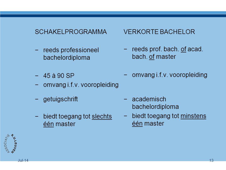 Jul-1413 SCHAKELPROGRAMMA −reeds professioneel bachelordiploma −45 à 90 SP −omvang i.f.v. vooropleiding −getuigschrift −biedt toegang tot slechts één